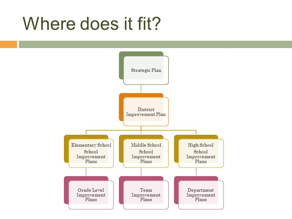 Where does it fit Strategic Plan District Improvement Plan