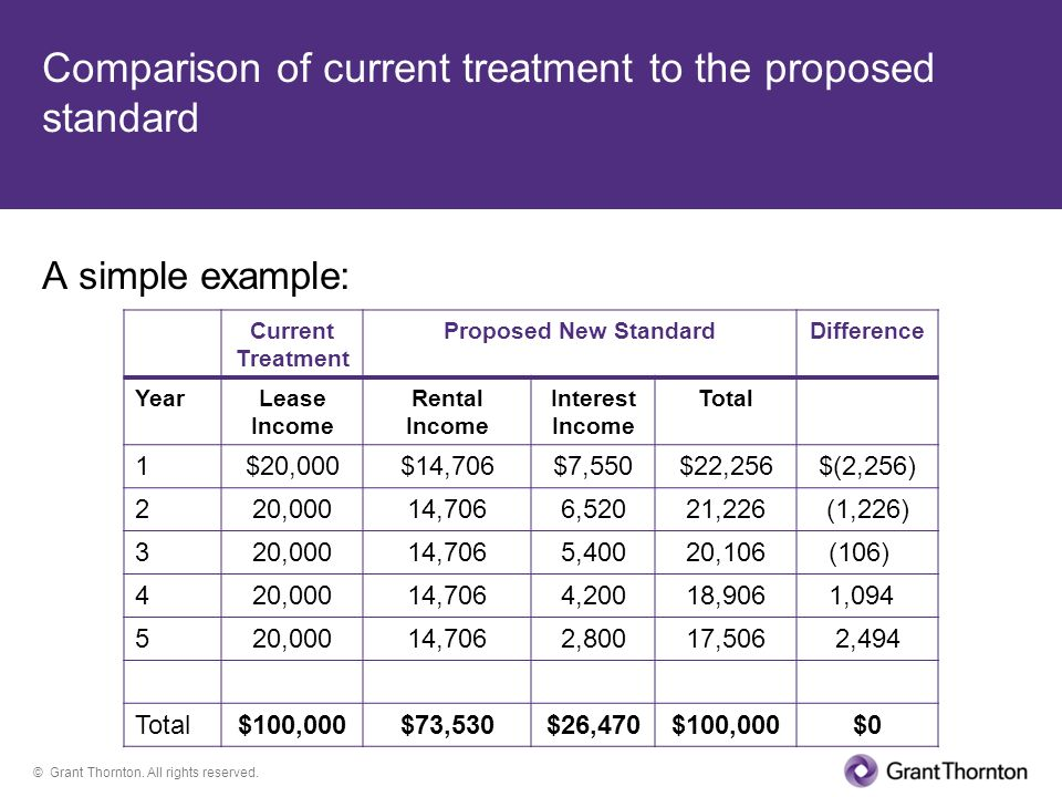 Comparison of current treatment to the proposed standard