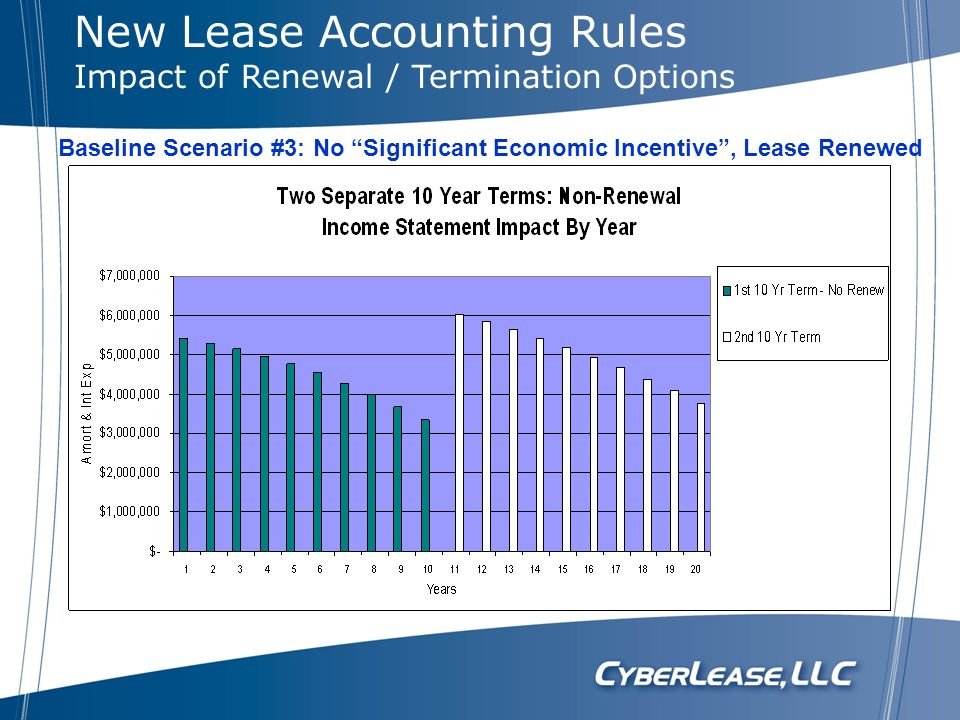New Lease Accounting Rules