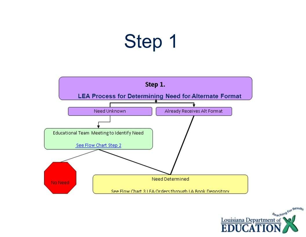 LEA Process for Determining Need for Alternate Format