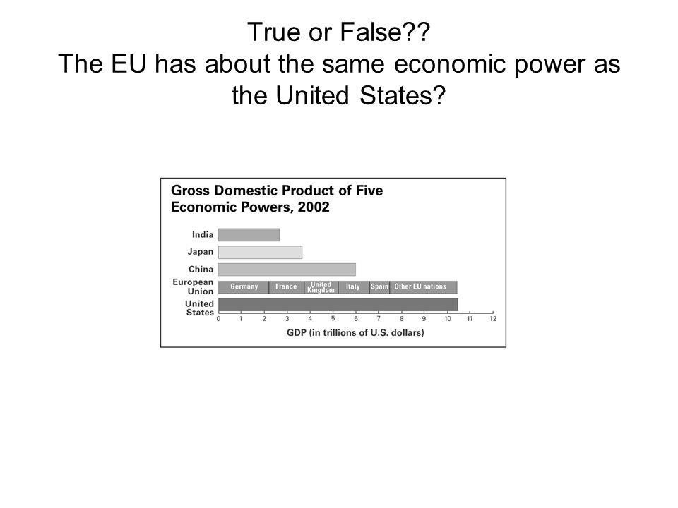 True or False The EU has about the same economic power as the United States
