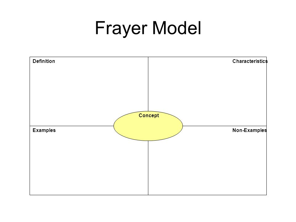 Frayer Model Definition Characteristics Concept Examples Non-Examples