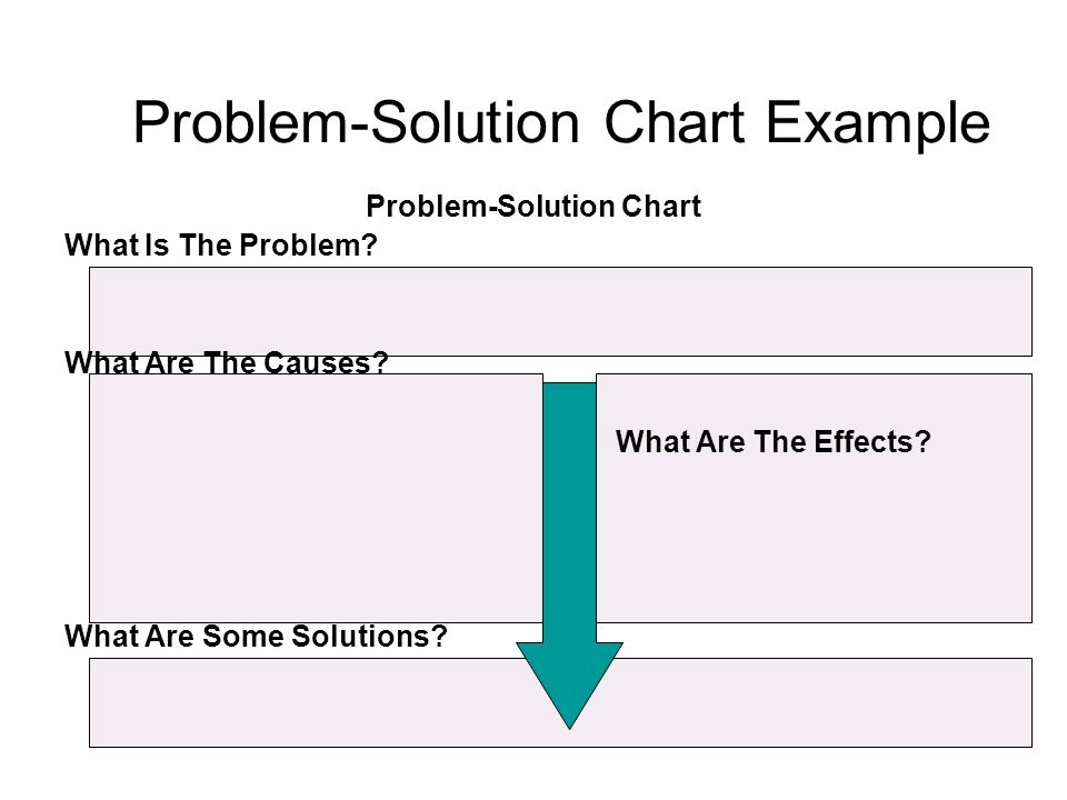 Problem-Solution Chart Example