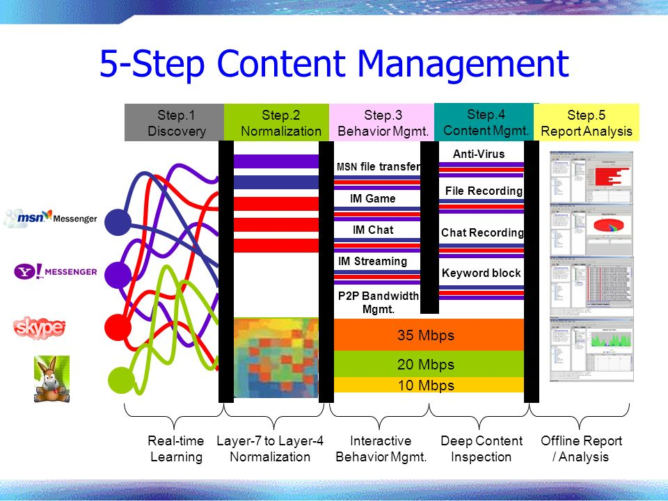 5-Step Content Management