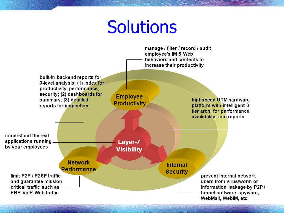 Solutions Layer-7 Visibility Employee Productivity Network Internal