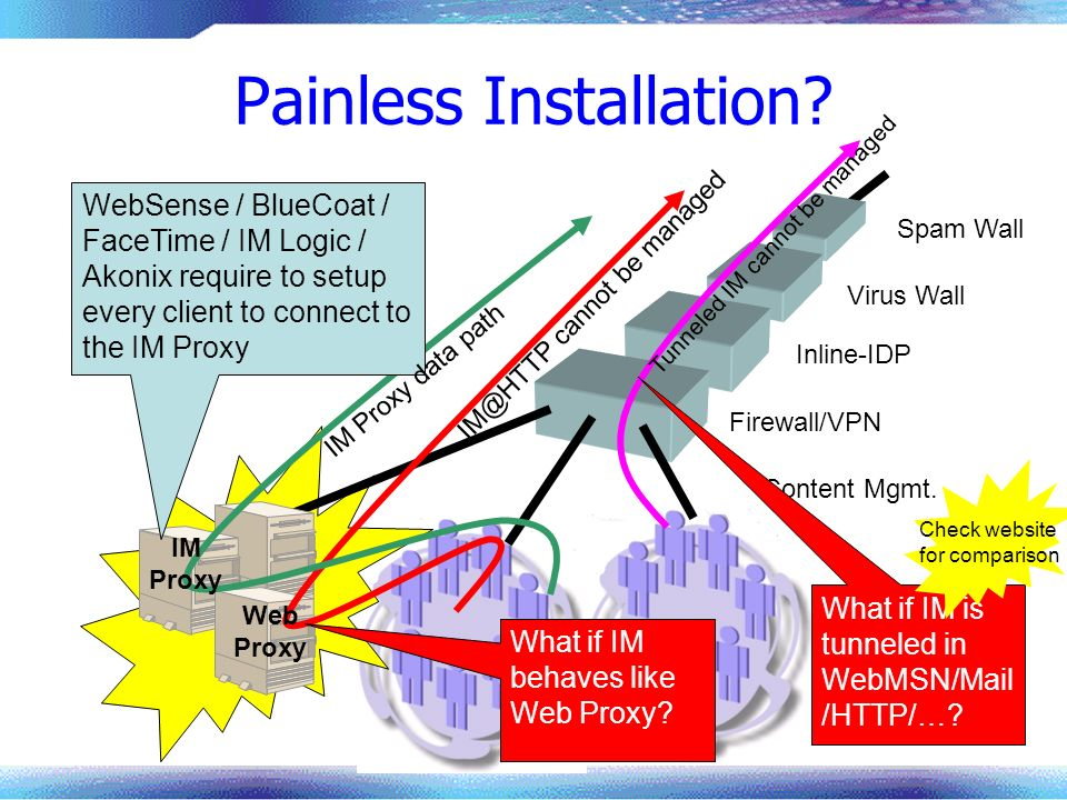 Painless Installation