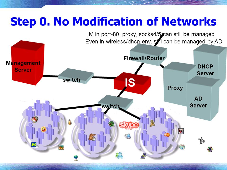 Step 0. No Modification of Networks