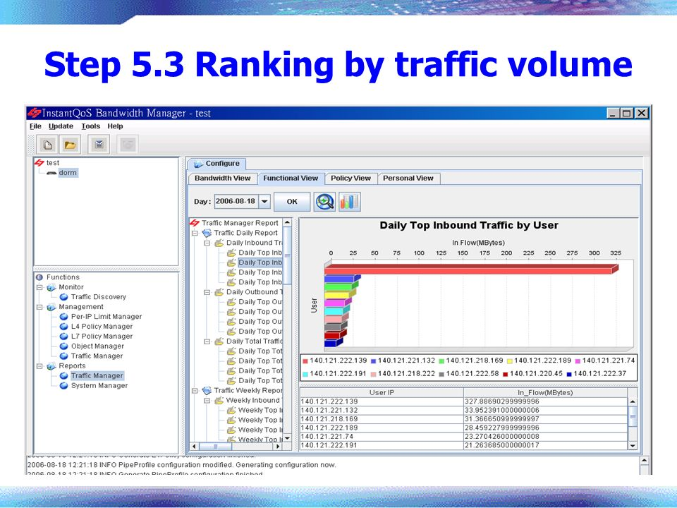 Step 5.3 Ranking by traffic volume