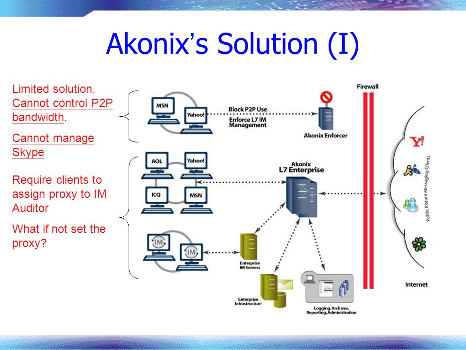 Akonix's Solution (I) Limited solution. Cannot control P2P bandwidth.