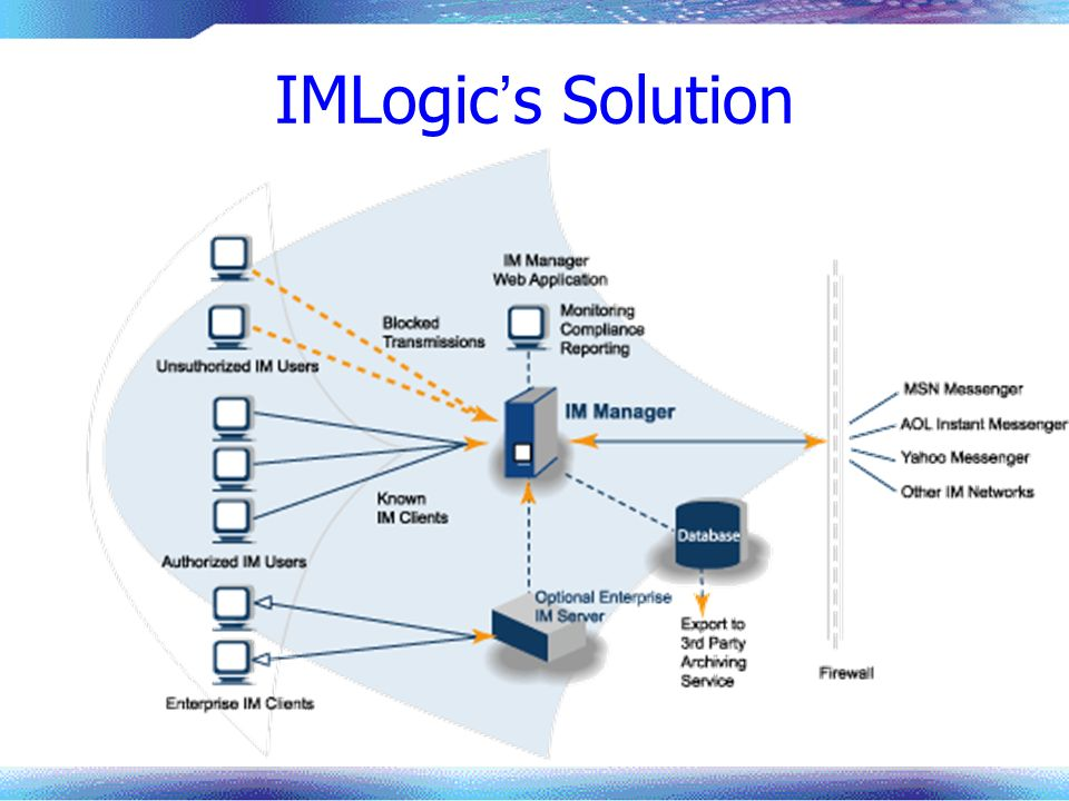 IMLogic's Solution