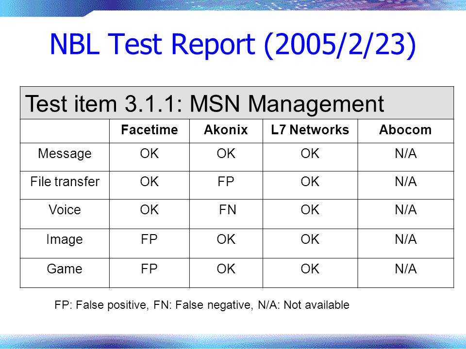 NBL Test Report (2005/2/23) Test item 3.1.1: MSN Management Facetime