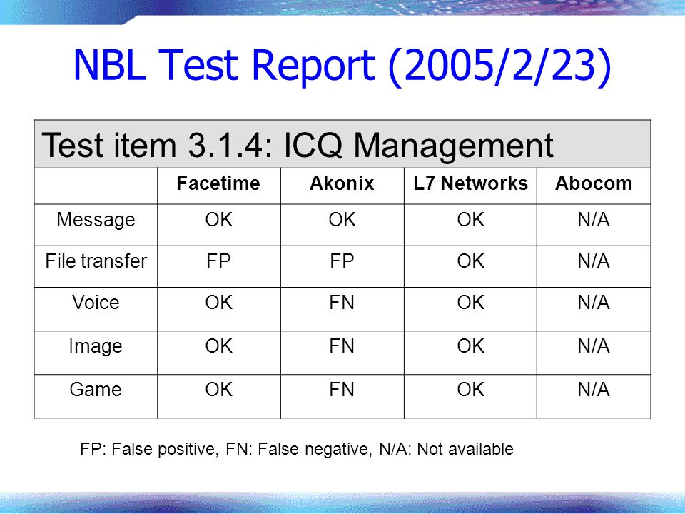 NBL Test Report (2005/2/23) Test item 3.1.4: ICQ Management Facetime