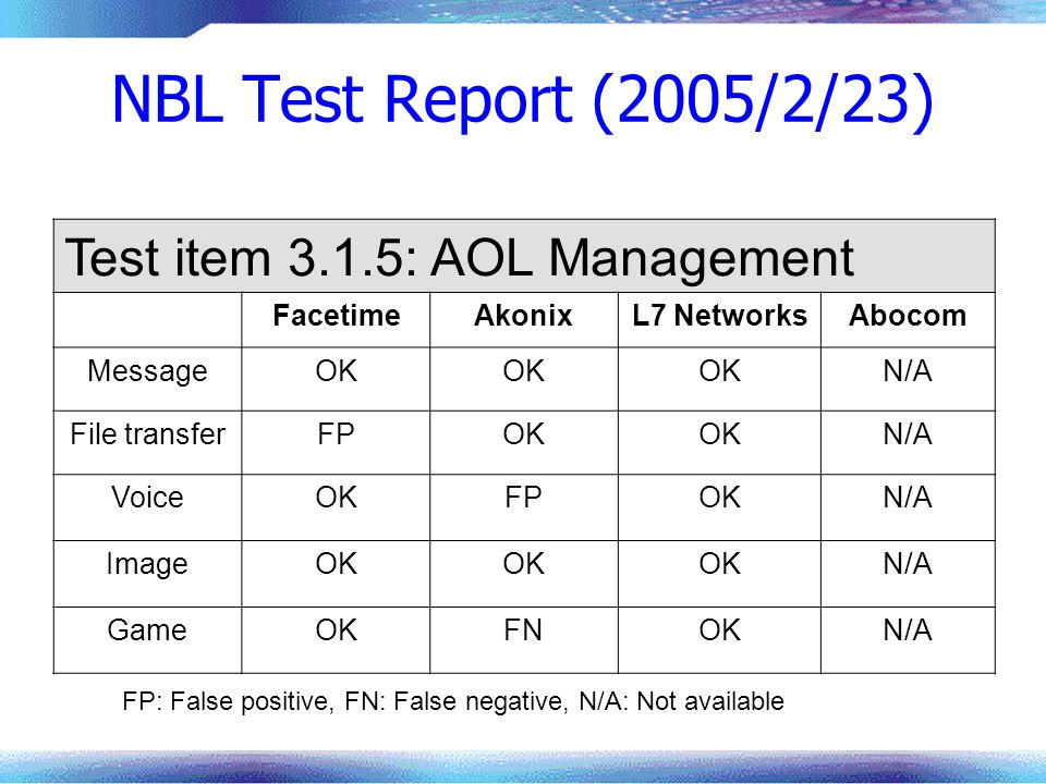 NBL Test Report (2005/2/23) Test item 3.1.5: AOL Management Facetime