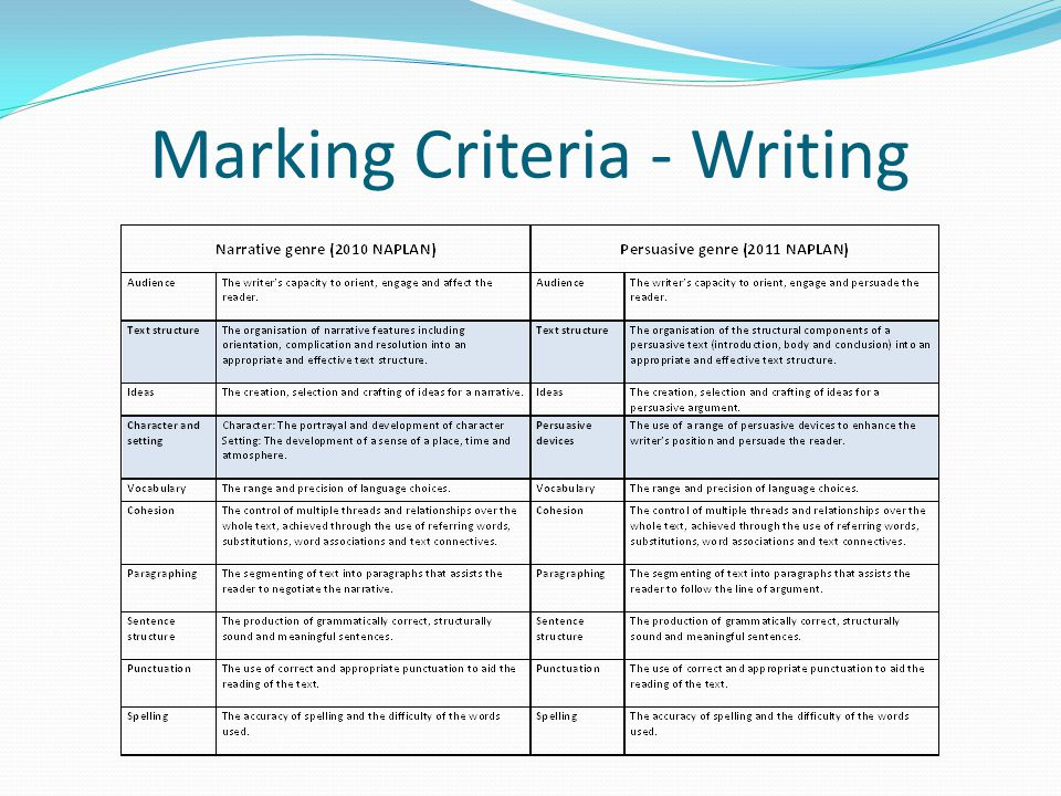 supporting your child with naplan ppt video online download rh slideplayer com Persuasive Writing Lesson Plans Persuasive Writing Clip Art