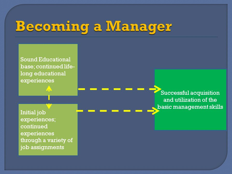Successful acquisition and utilization of the basic management skills