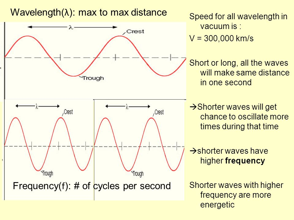 Wavelength(λ): max to max distance