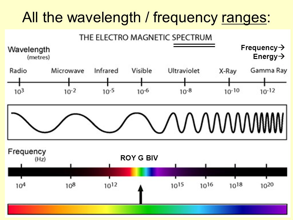All the wavelength / frequency ranges: