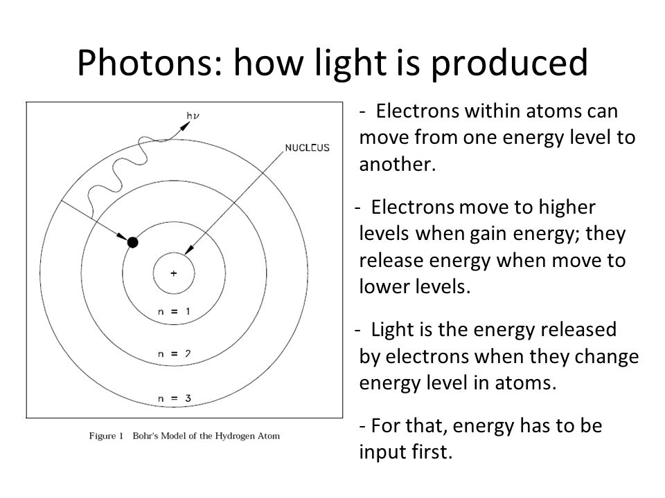 Photons: how light is produced