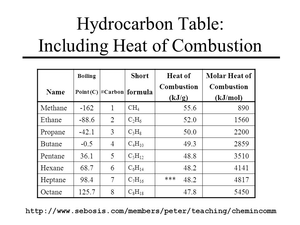 Hydrocarbon Table: Including Heat of Combustion