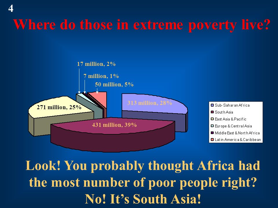4 Where do those in extreme poverty live 17 million, 2% 7 million, 1% 50 million, 5% 313 million, 28%
