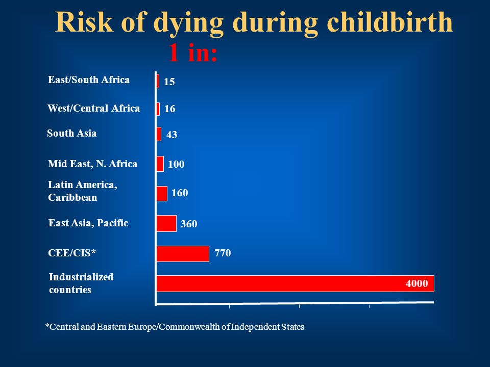 Risk of dying during childbirth