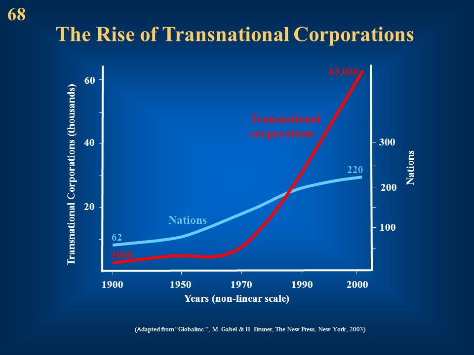 The Rise of Transnational Corporations