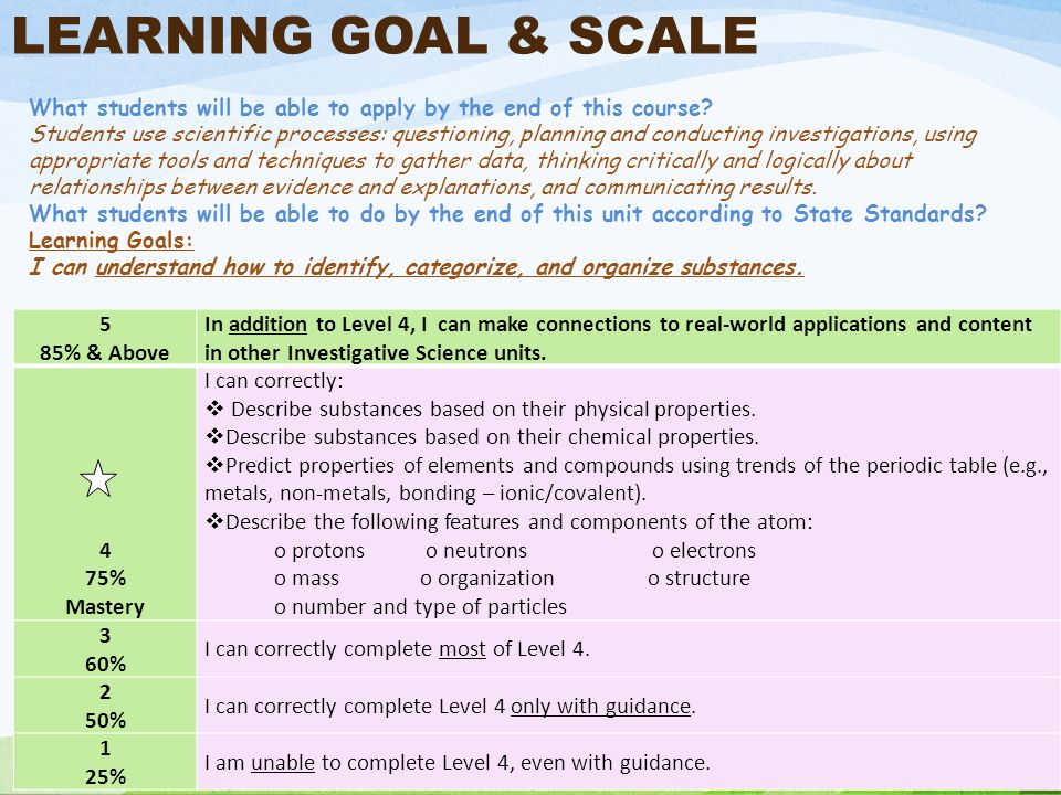 LEARNING GOAL & SCALE 5 85% & Above