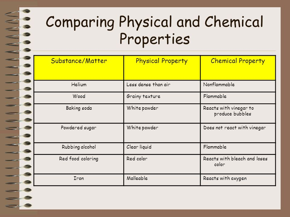 Comparing Physical and Chemical Properties