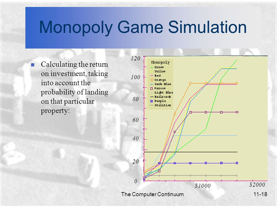 Monopoly Game Simulation