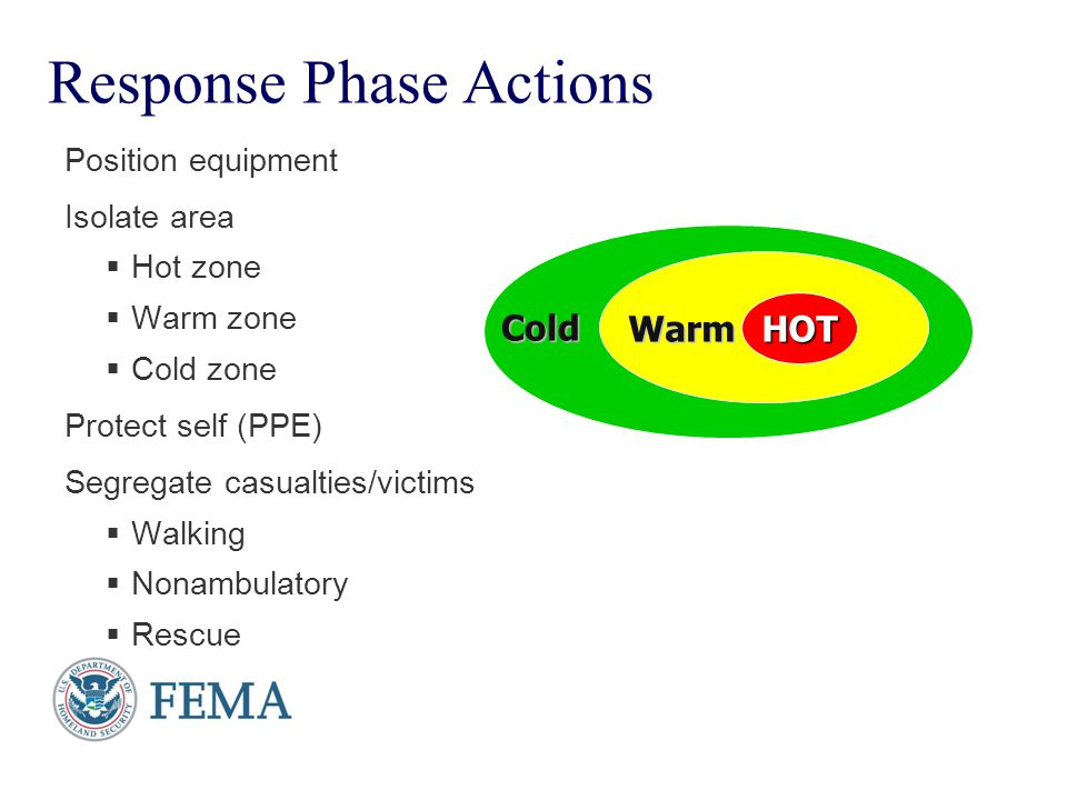 Response Phase Actions