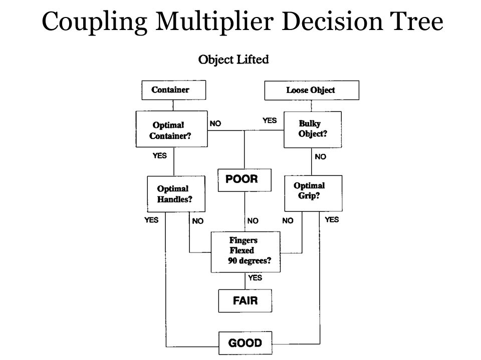 Coupling Multiplier Decision Tree