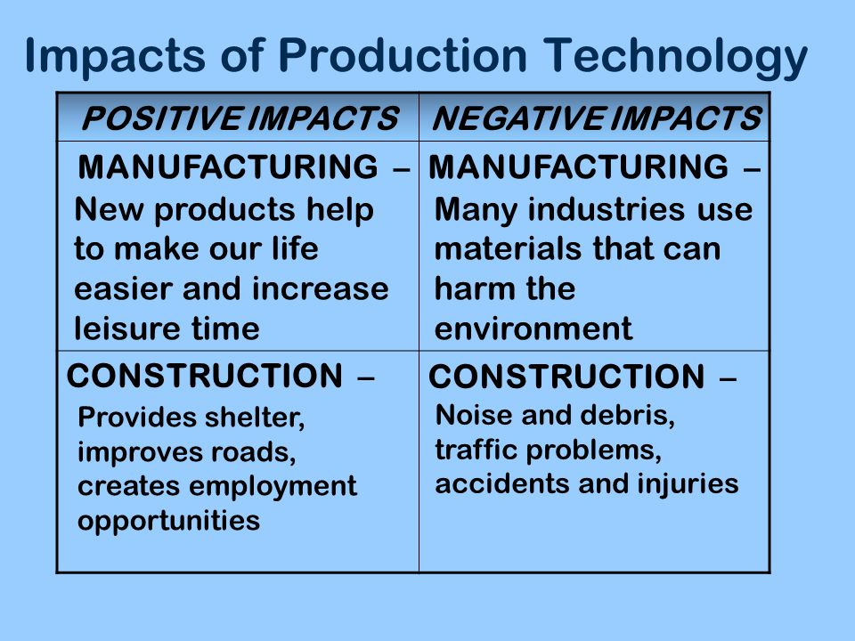 Impacts of Production Technology