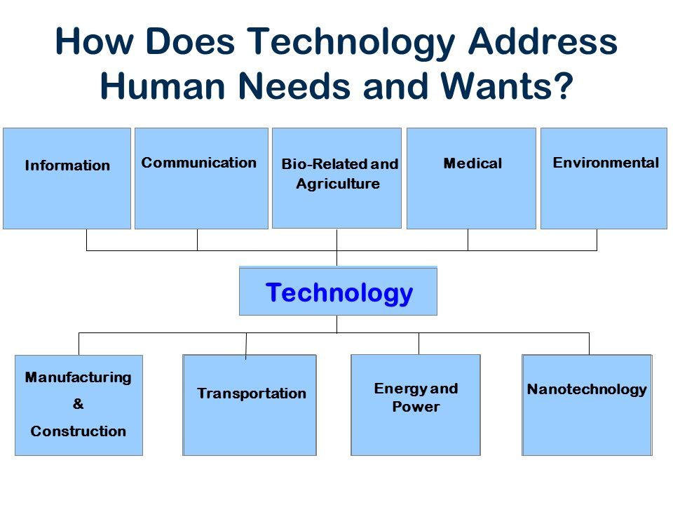 How Does Technology Address Human Needs and Wants