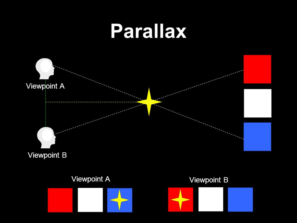 Parallax Calculating Distance