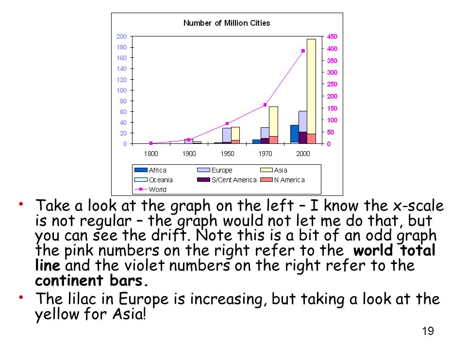 Take a look at the graph on the left – I know the x-scale is not regular – the graph would not let me do that, but you can see the drift. Note this is a bit of an odd graph the pink numbers on the right refer to the world total line and the violet numbers on the right refer to the continent bars.