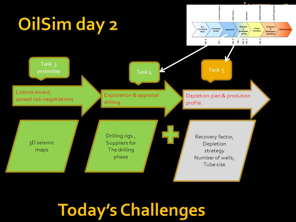 OilSim day 2 Today's Challenges Task 3 yesterday Task 5 Task 4