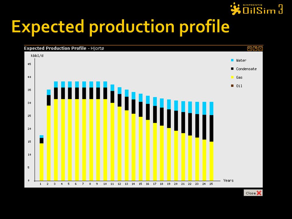 Expected production profile