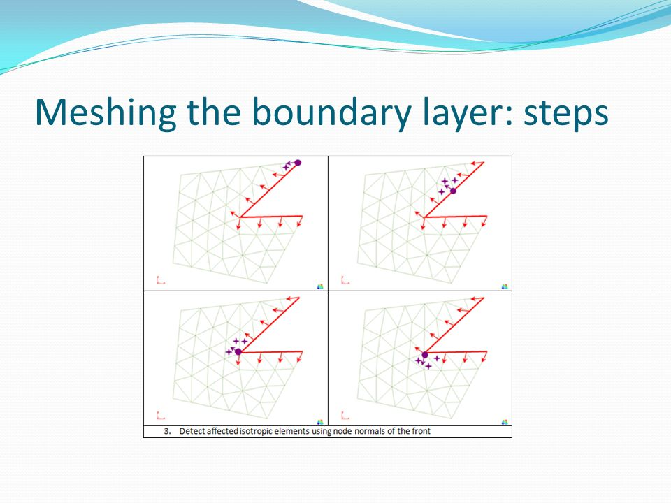 Meshing the boundary layer: steps