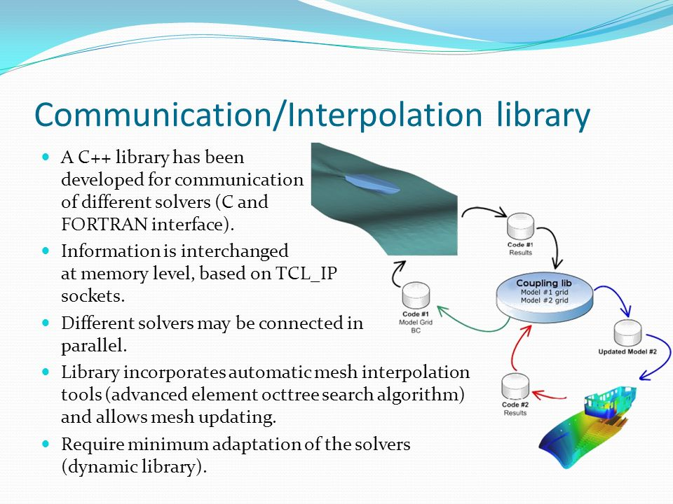 Communication/Interpolation library
