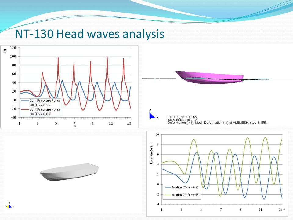 NT-130 Head waves analysis