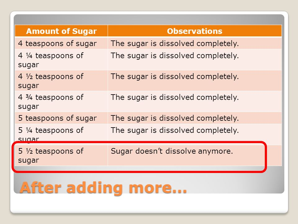 After adding more… Amount of Sugar Observations 4 teaspoons of sugar