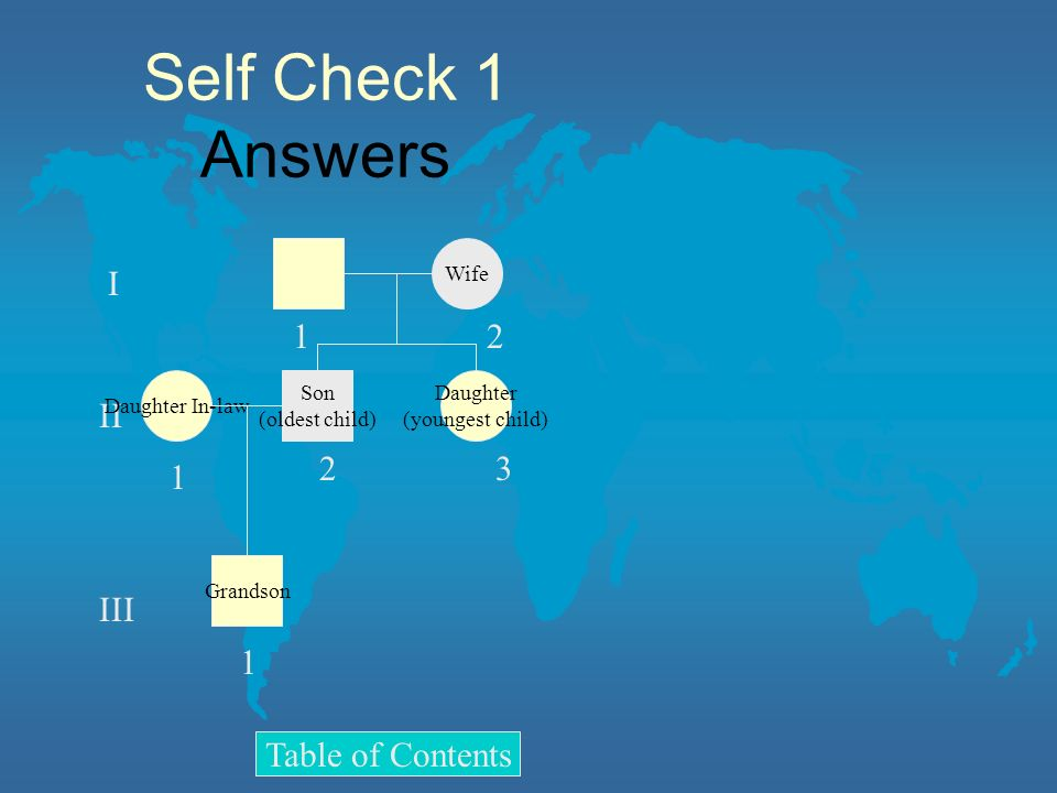 Self Check 1 Answers I II III 1 2 3 Table of Contents Wife Daughter
