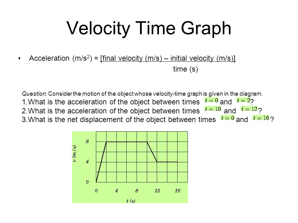 Velocity Time Graph Acceleration (m/s2) = [final velocity (m/s) – initial velocity (m/s)] time (s)