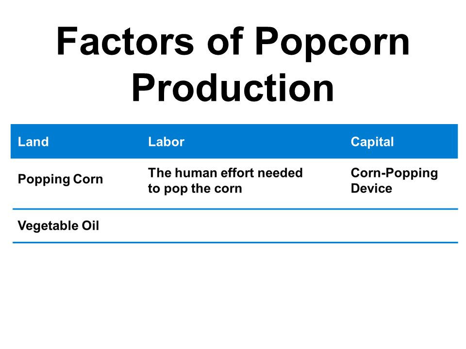 Factors of Popcorn Production