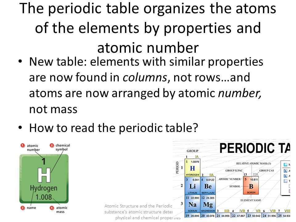 the periodic table organizes the atoms of the elements by properties and atomic number