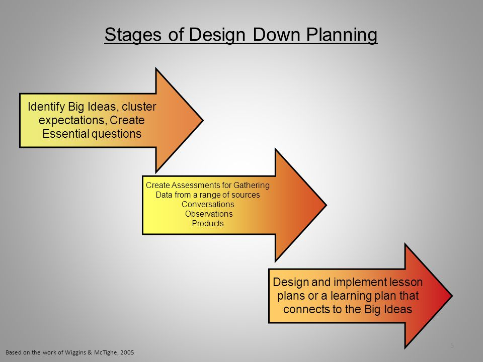 Stages of Design Down Planning