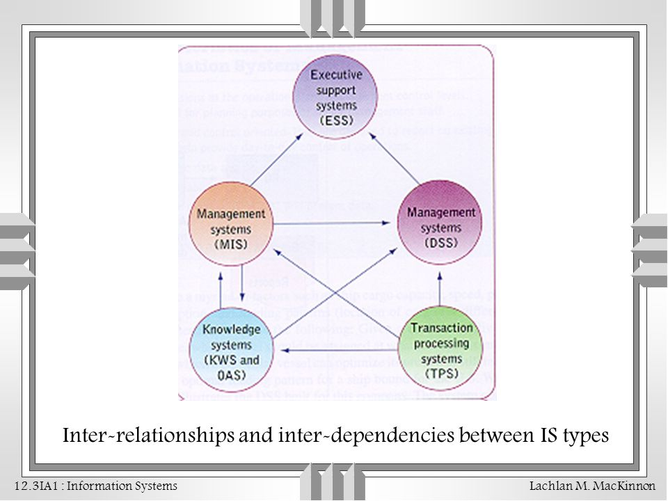 Inter-relationships and inter-dependencies between IS types