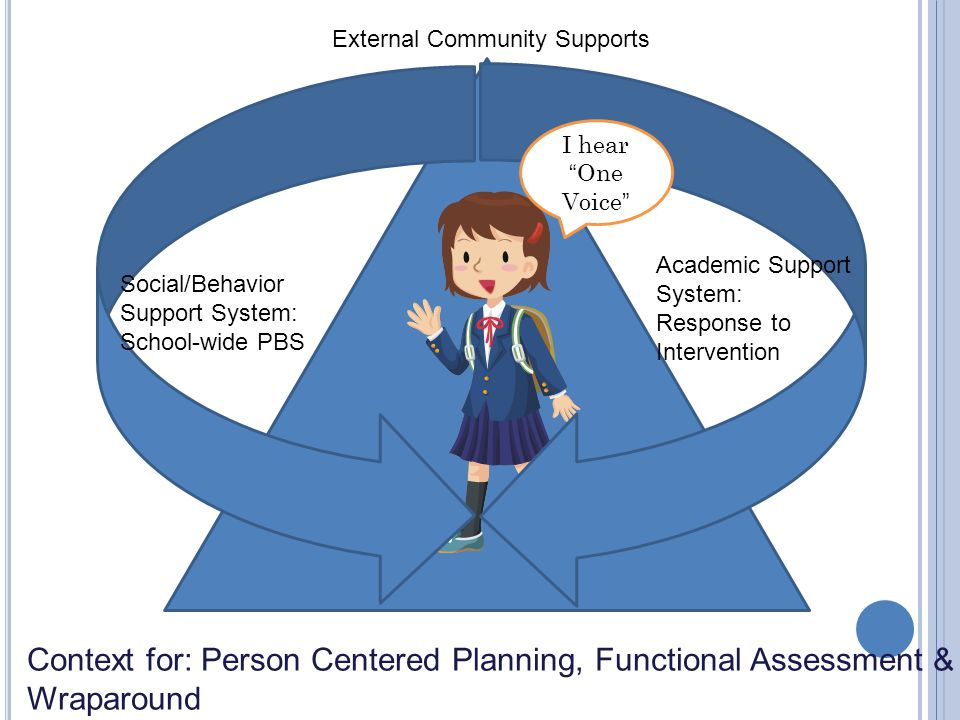 Functional Assessment - ppt download