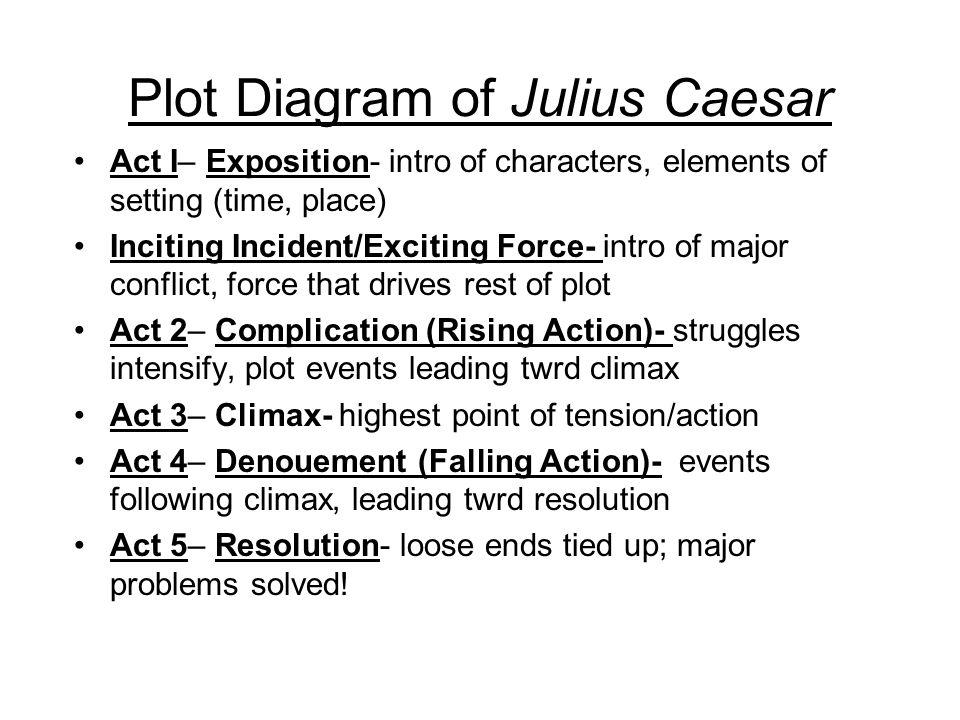 important speeches in julius caesar
