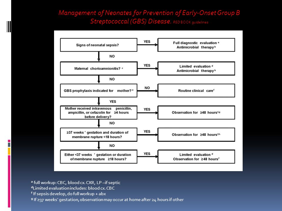Management of Neonates for Prevention of Early-Onset Group B Streptococcal (GBS) Disease. RED BOOK guidelines